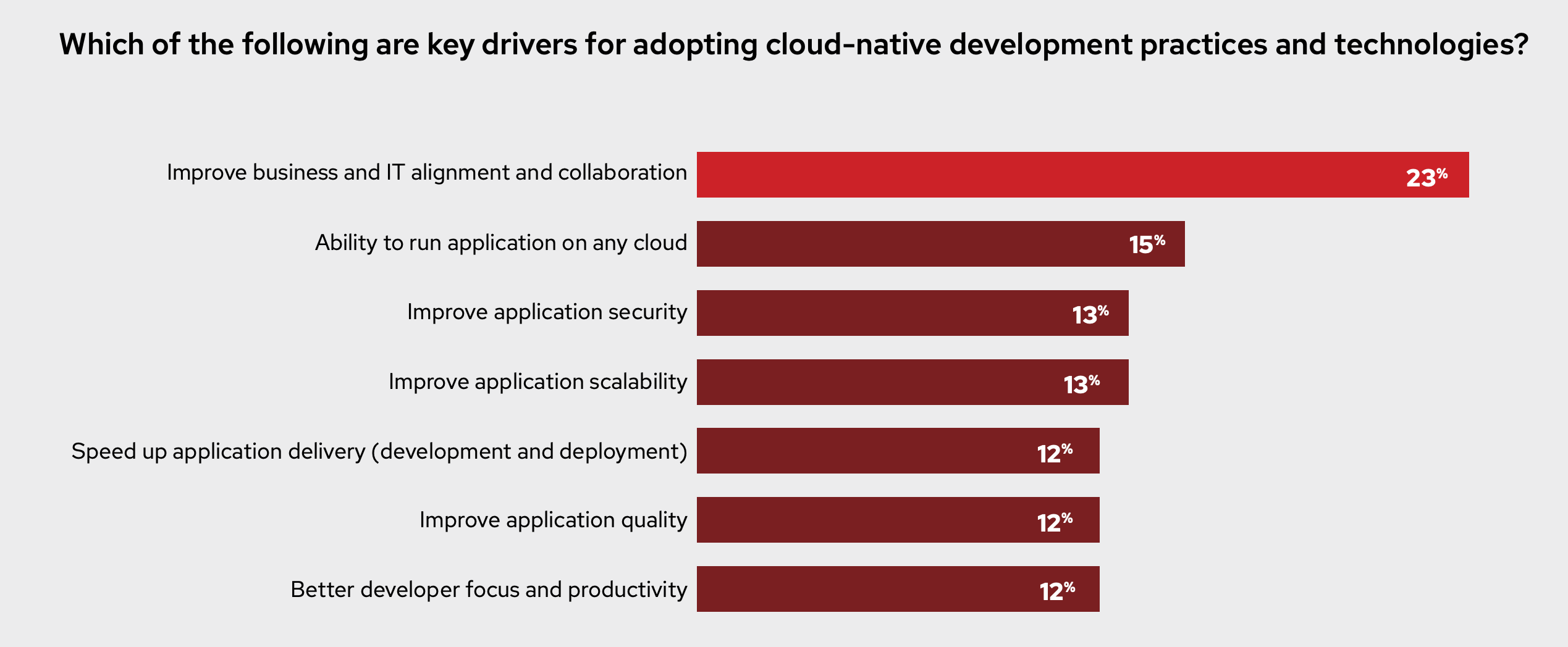 Which of the following are key drivers for adopting cloud-native development practices and technologies? Figure 4: Key drivers for cloud-native development