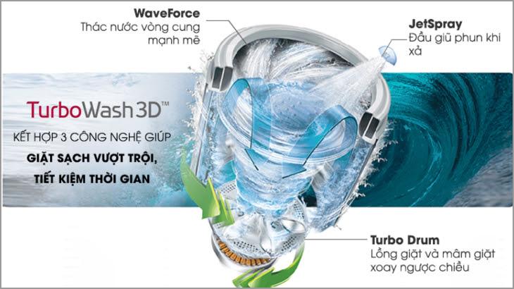 Công nghệ giặt TurboWash