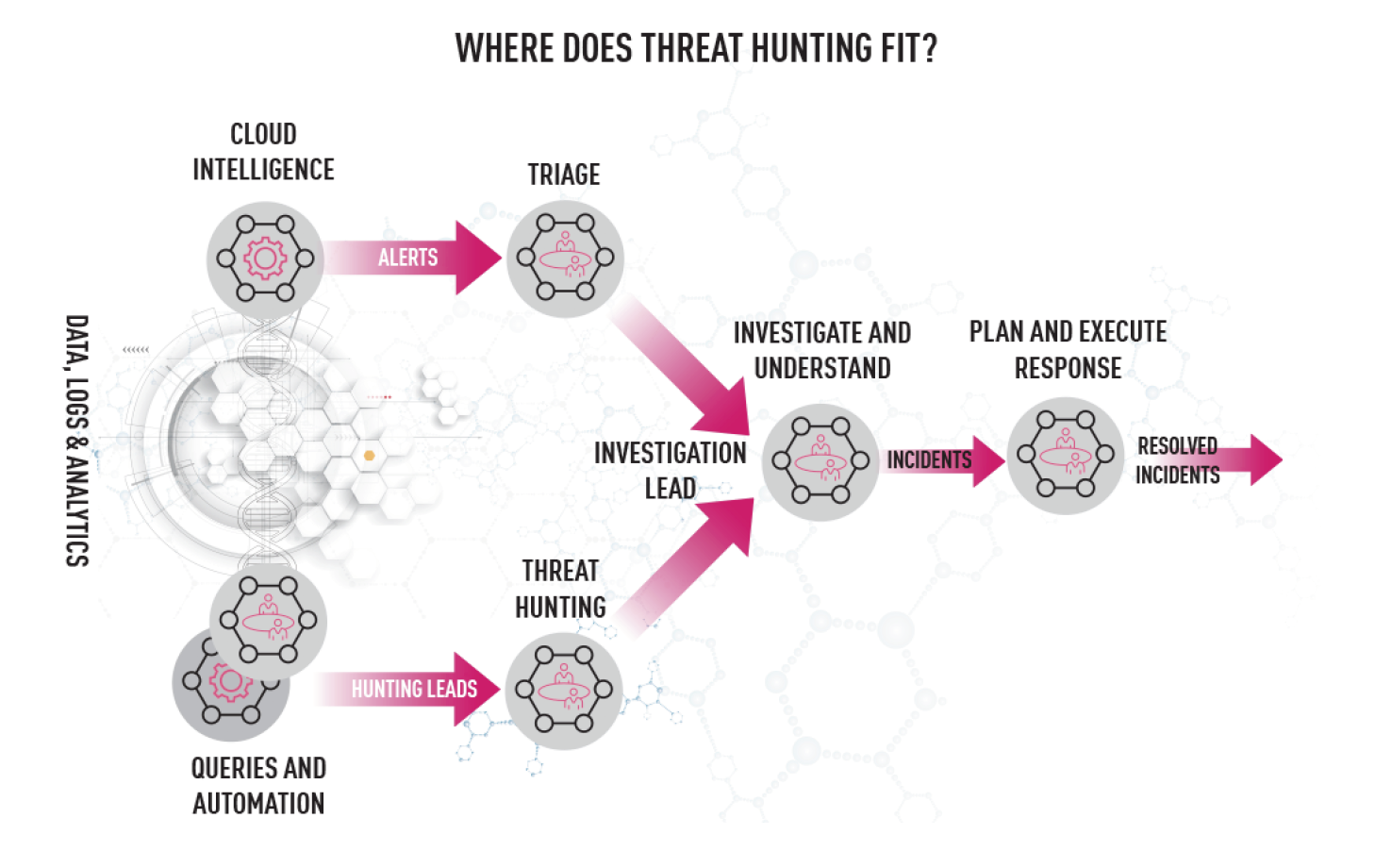 Where does threat hunting fit?