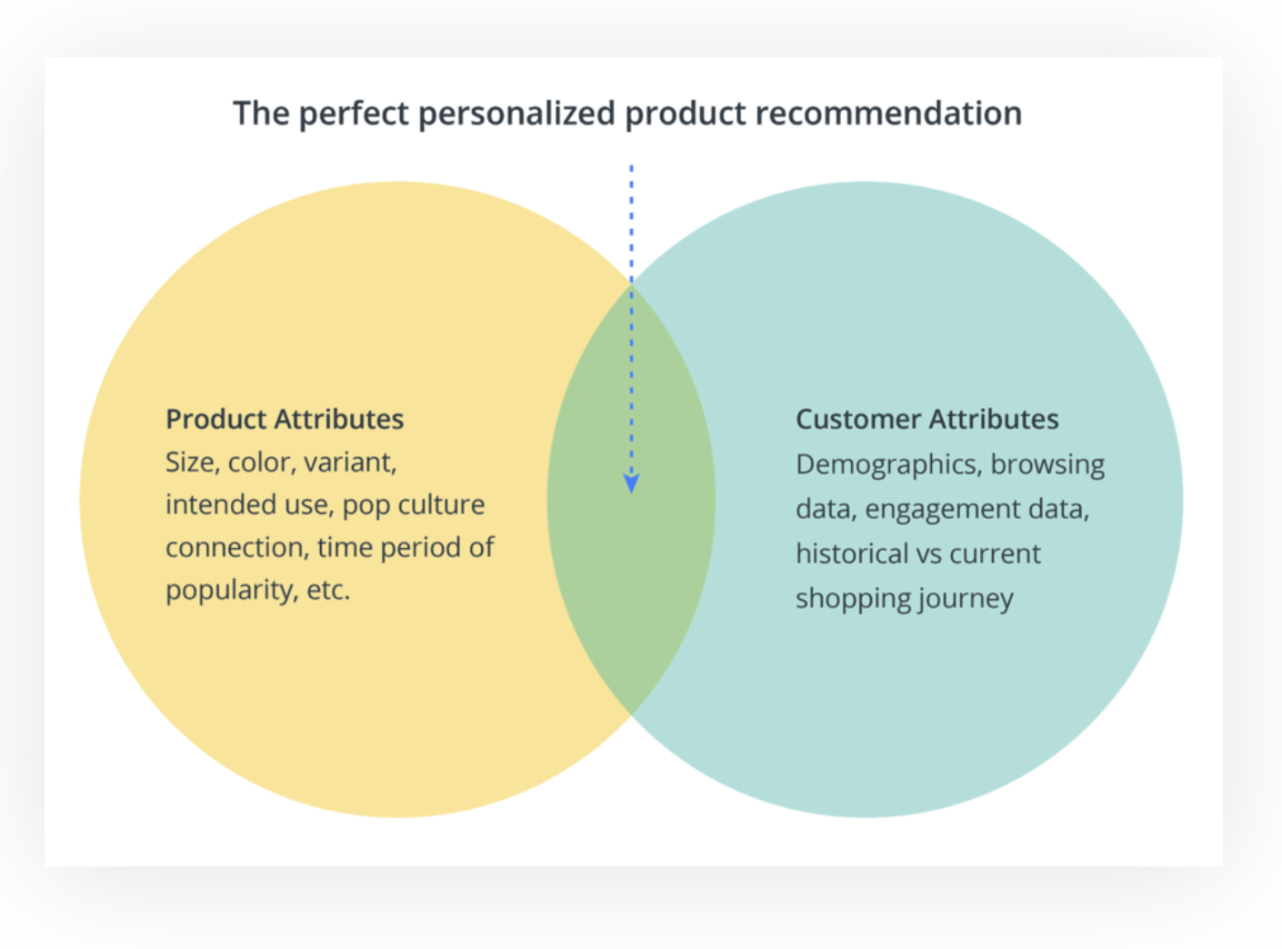 The perfect personalised product recommendation