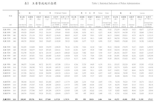 1999 ~ 2019 全國刑事案件統計