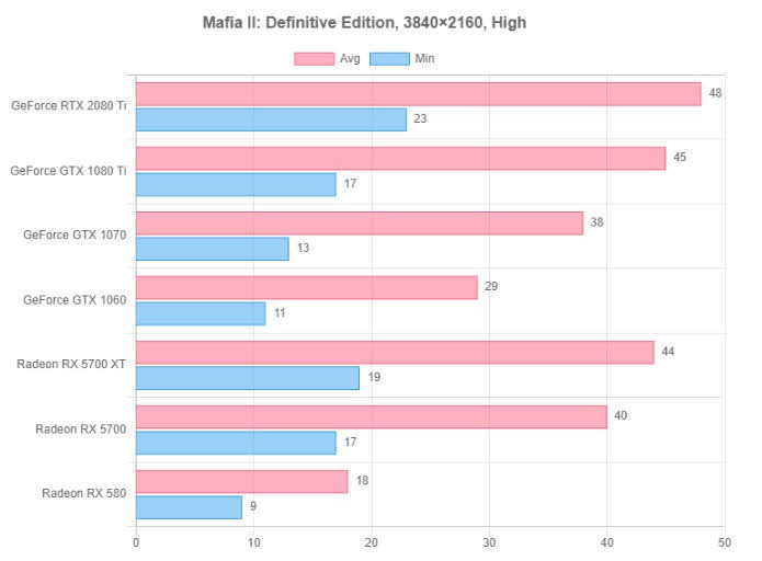 Mafia II: Definitive Edition resolution test 6