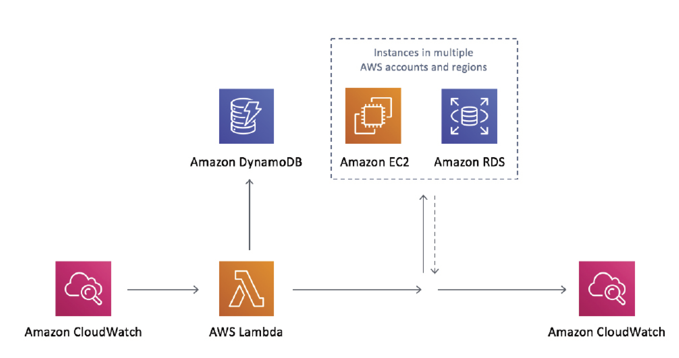 Figure 10. Amazon CloudWatch diagram