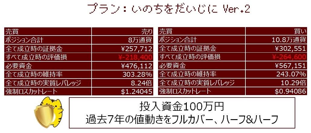 いのちをだいじに、100万円の試算表