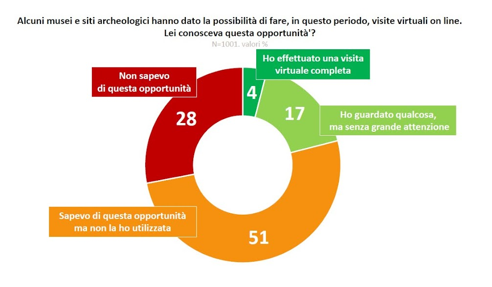 Fonte: Indagine Impresa Cultura Italia-Confcommercio e Swg