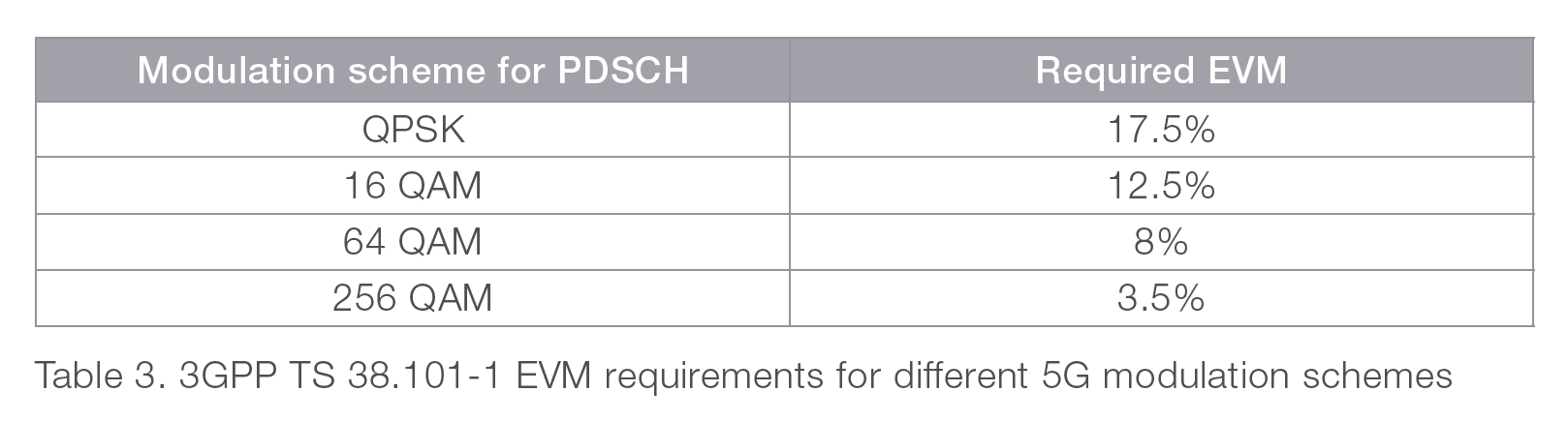 Table 3. 3GPP TS 38.101-1 EVM requirements for different 5G modulation schemes