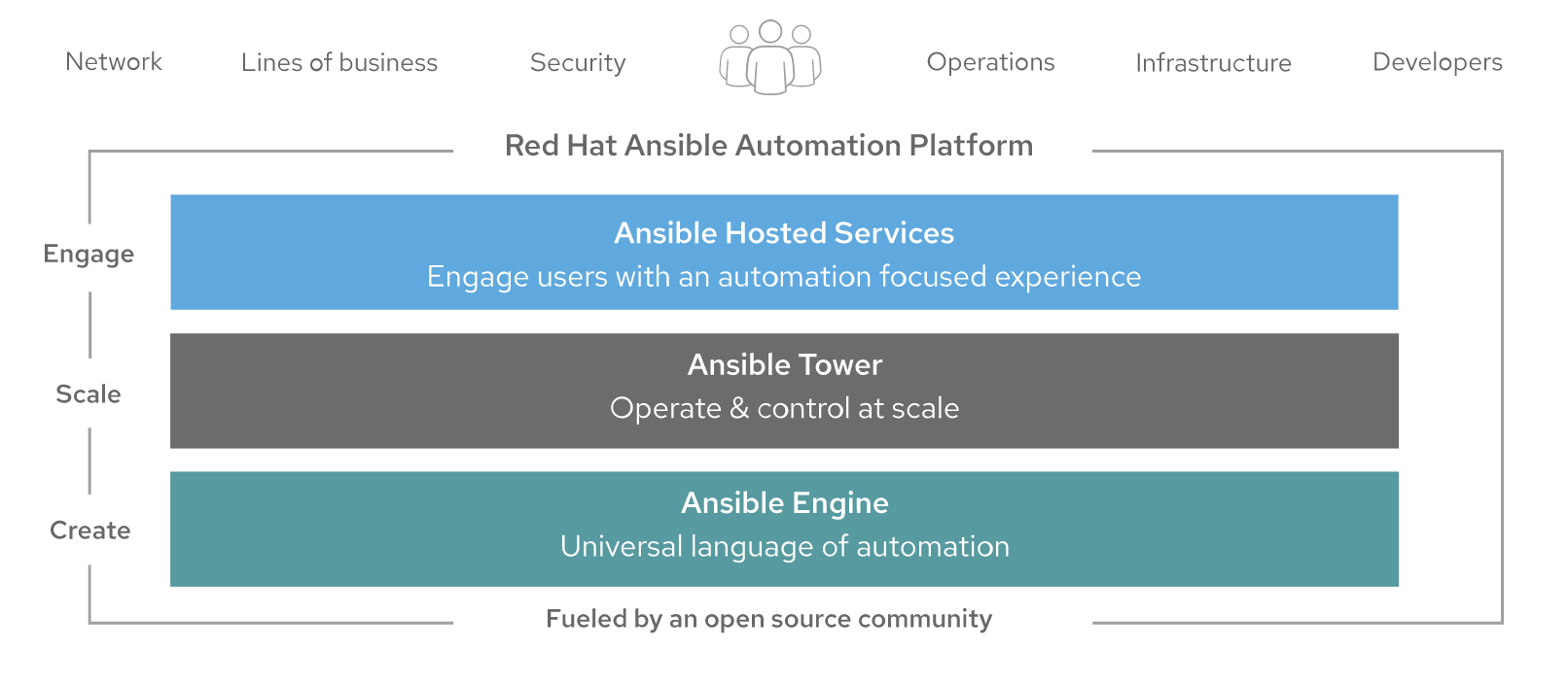 10 ways to automate Windows admin tasks using Red Hat Ansible Automation Platform