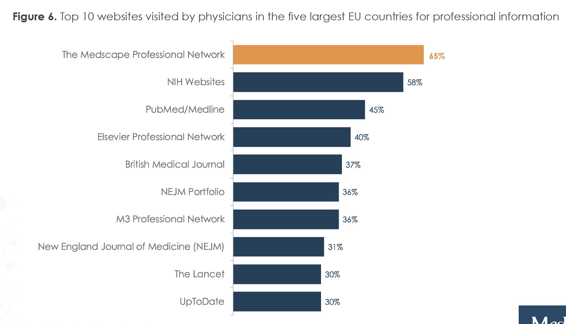 Figure 6. Top 10 websites visited by physicians in the five largest EU countries for professional information