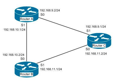 You have three EIGRP routers that are connected as shown in the diagram below.