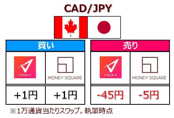 トラリピCAD/JPYのスワップゼロゼロキャンペーン終了後のスワップ比較
