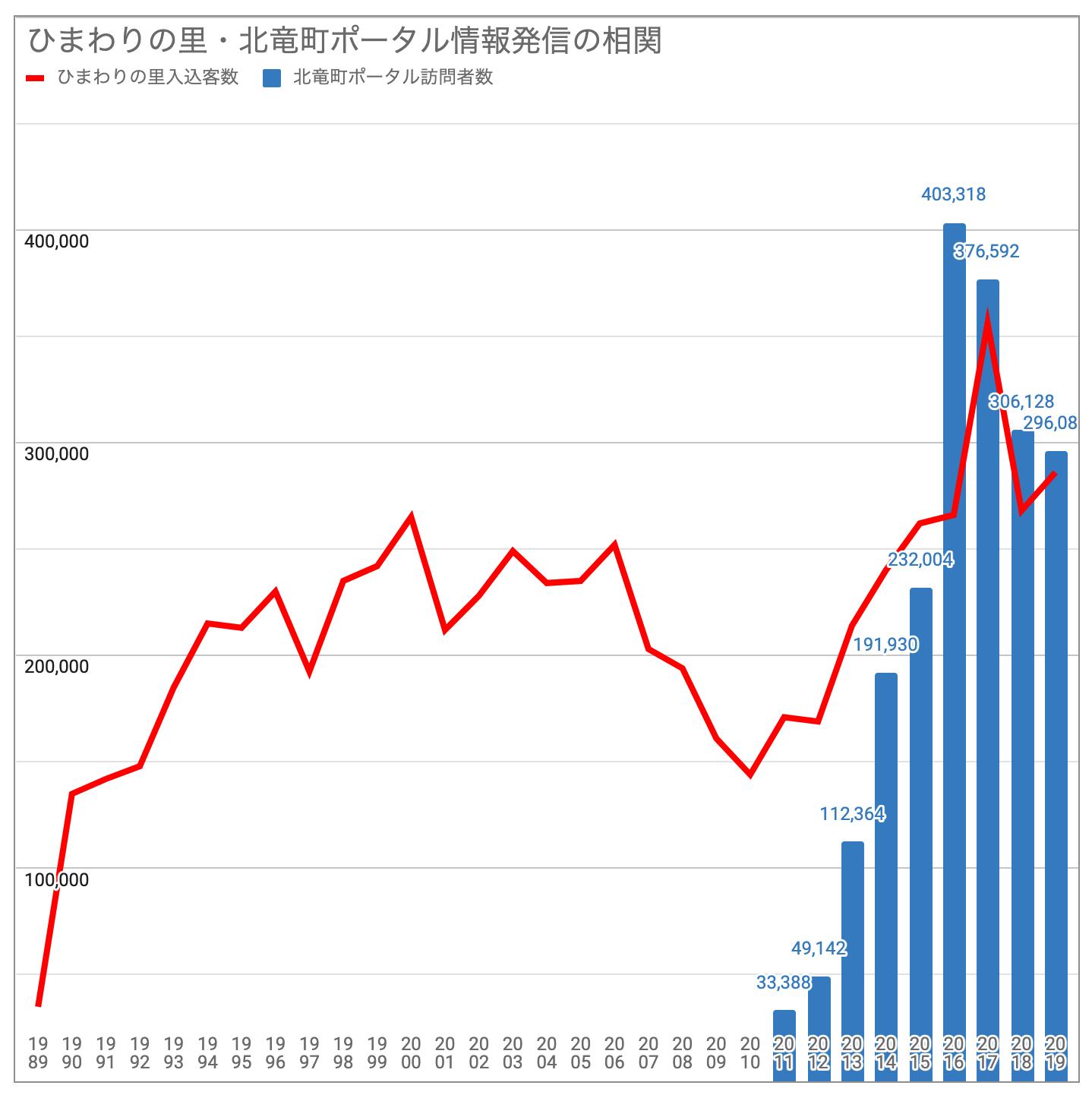 ひまわりの里への入込客数と北竜町ポータル&Facebookページ訪問者数(ユニークユーザー)