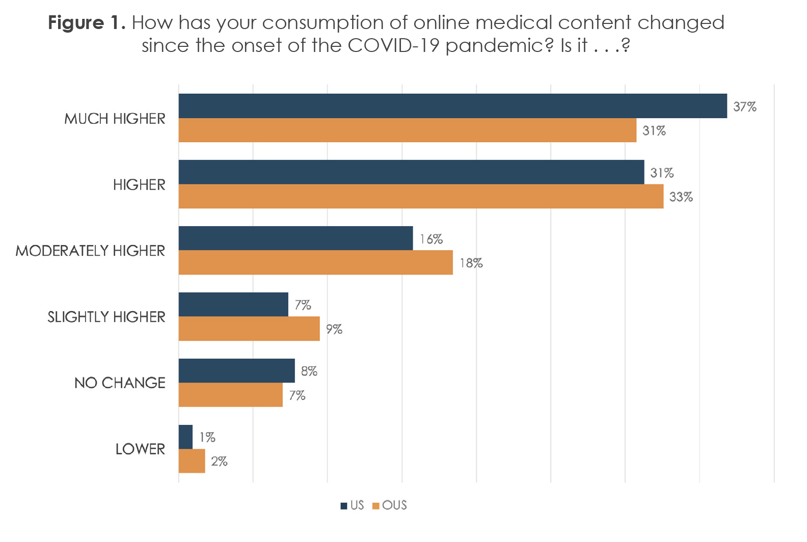 Figure 1. How has your consumption of online medical content changed since the onset of the COVID-19 pandemic? Is it . . .?