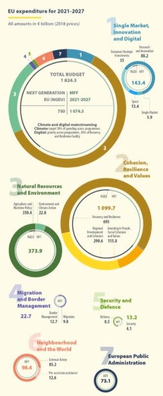QGP e NGEU - Credit: Consilium, 2020