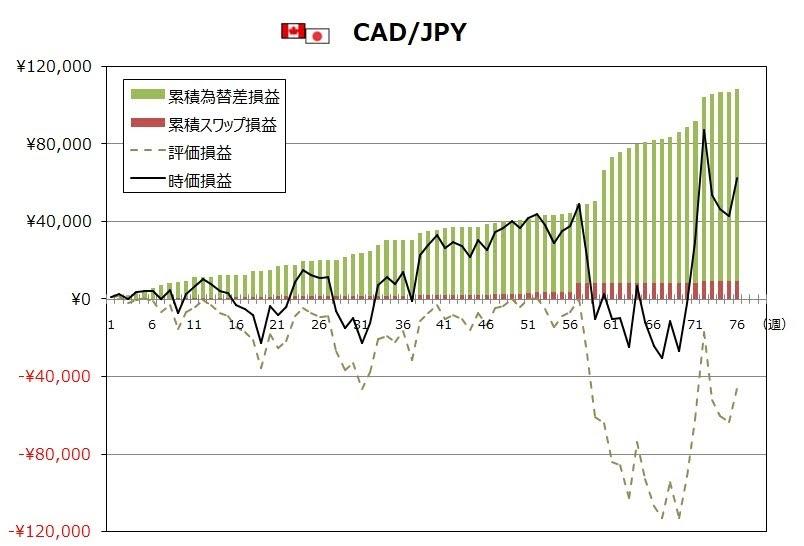 ココのトラリピ6月度CAD/JPYグラフ