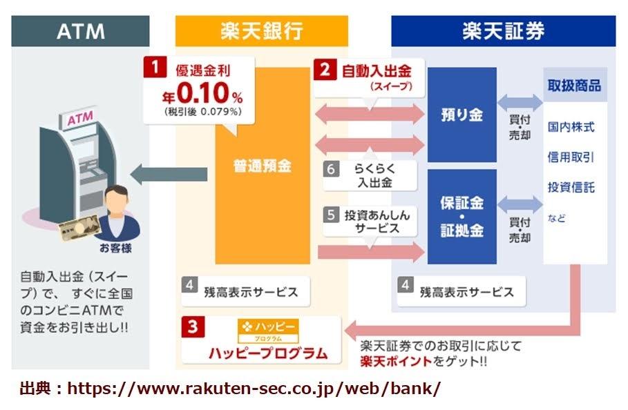 楽天証券と楽天銀行の連動の説明図