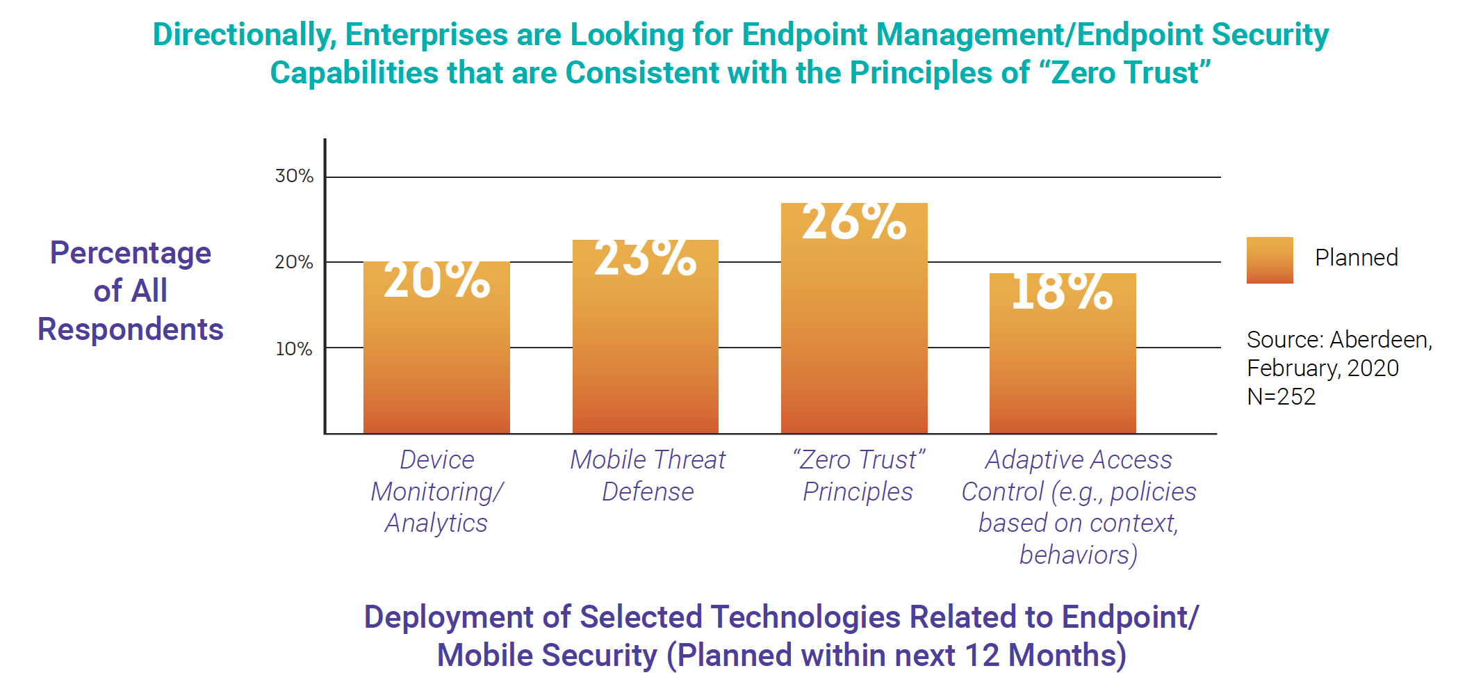 """Directionally, Enterprises are Looking for Endpoint Management/Endpoint Security Capabilities that are Consistent with the Principles of """"Zero Trust"""""""
