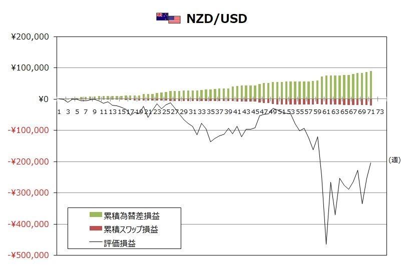 ココのトラリピ5月度NZD/USDグラフ