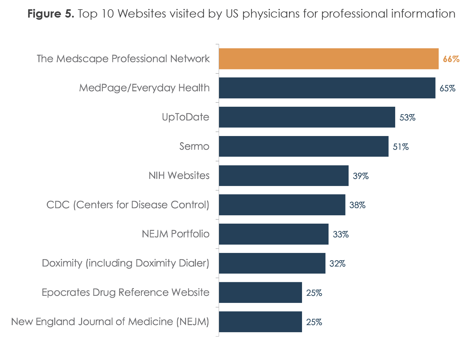 Figure 5. Top 10 Websites visited by US physicians for professional information