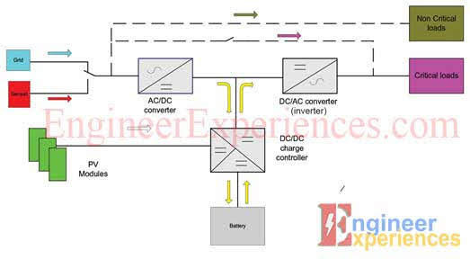 Basic topology of a smart hybrid inverter system