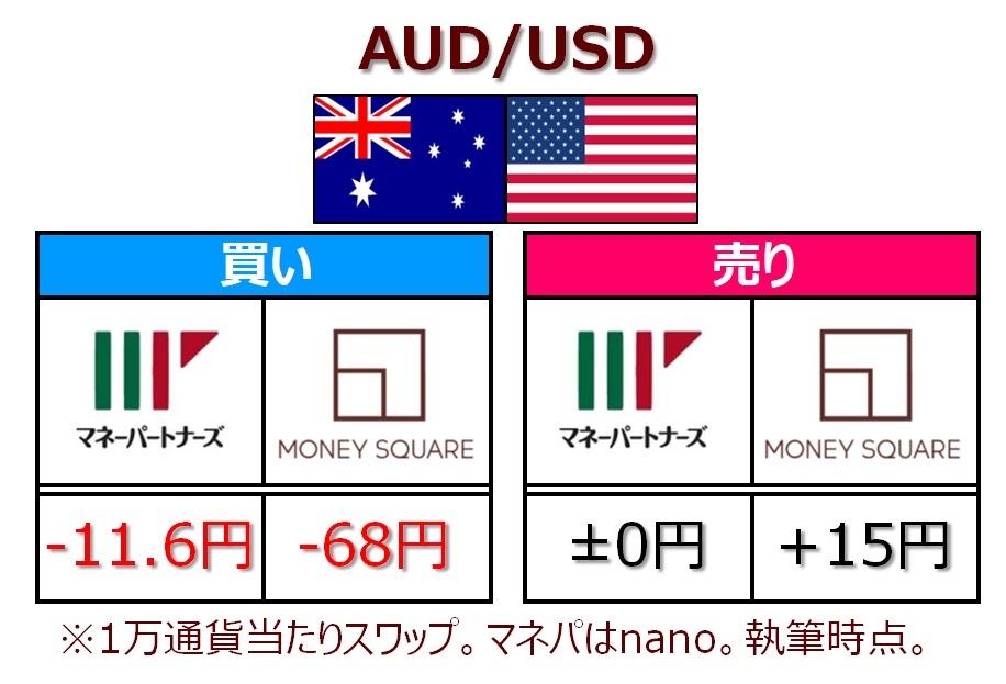 AUDUSDのスワップポイント比較