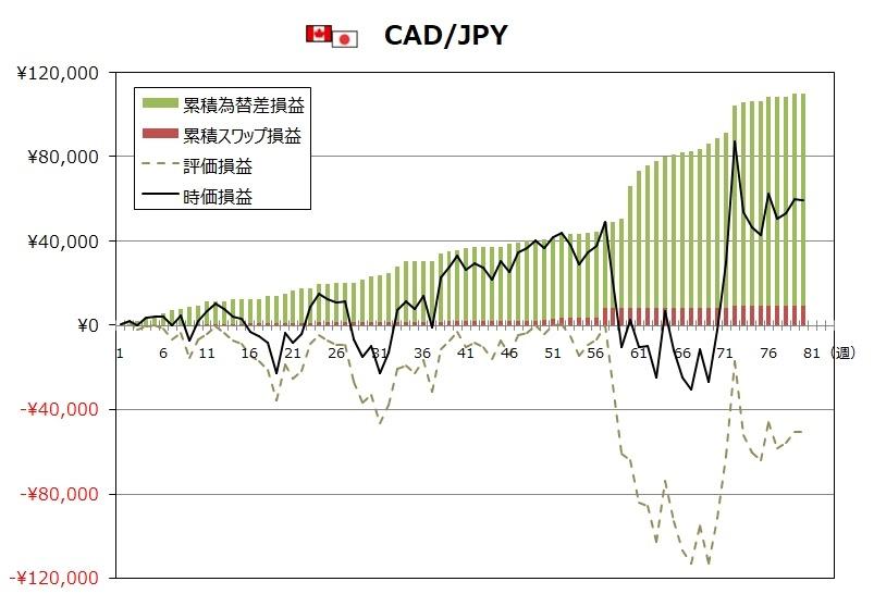 ココのトラリピ7月度CAD/JPYグラフ