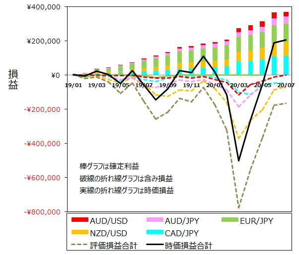 ココのトラリピ各通貨ペア7月度月間推移グラフ