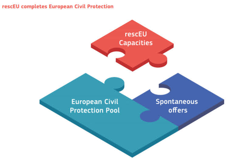 Cosa prevede RescEU e il Meccanismo di protezione civile europeo