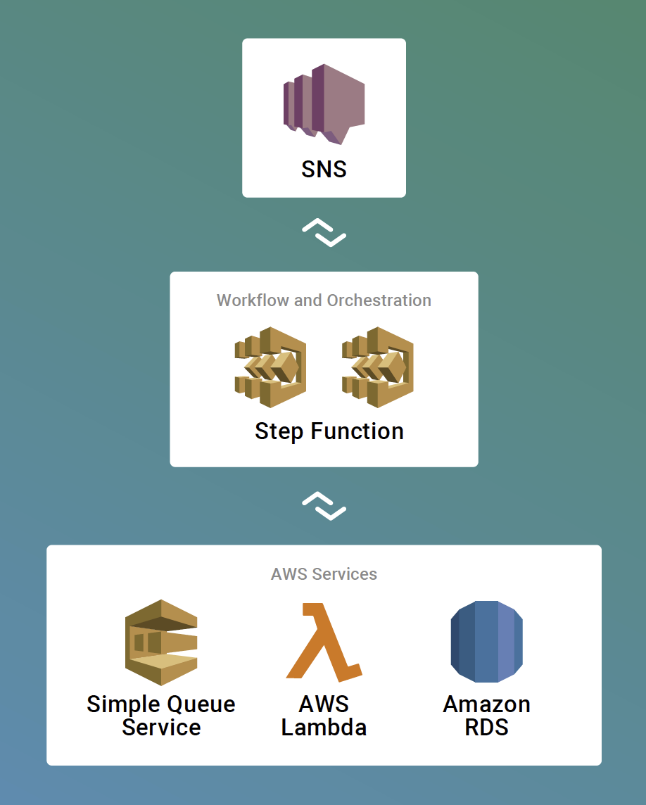 Workflow Orchestration for Microservices