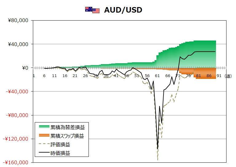 ココのトラリピ9月度AUD/USDグラフ