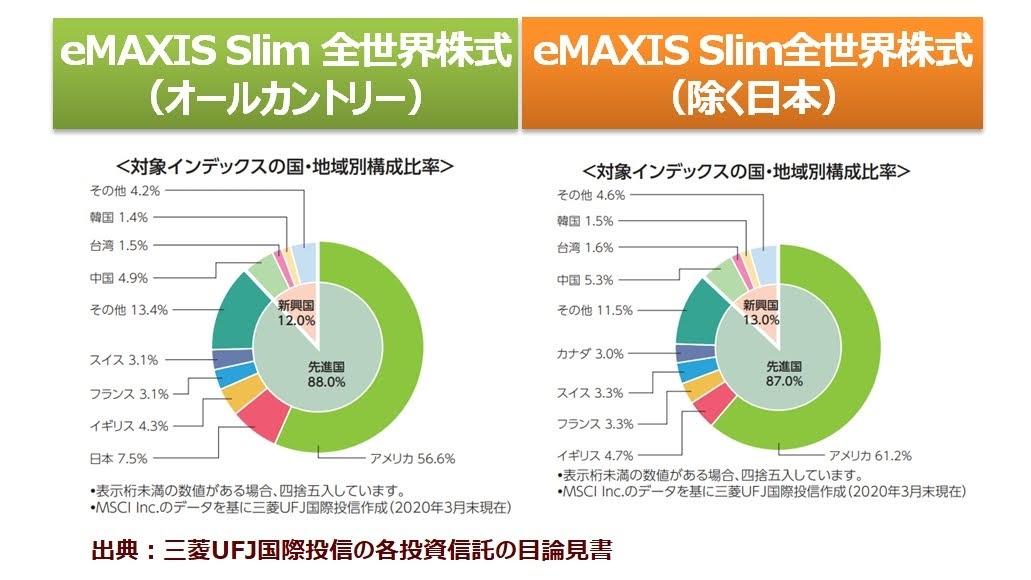 eMAXIS Slim 全世界株式のオールカントリーと除く日本の構成比の違い