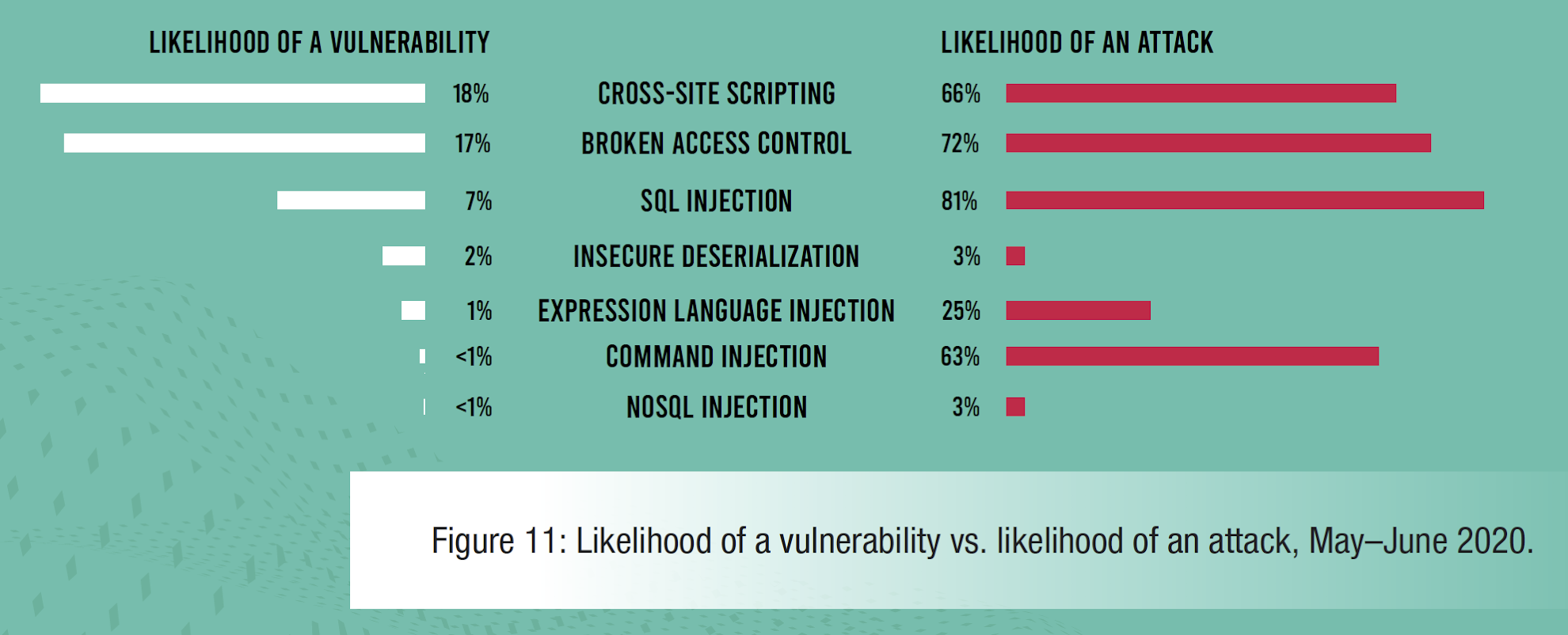 Figure 11: Likelihood of a vulnerability vs. likelihood of an attack, May–June 2020.