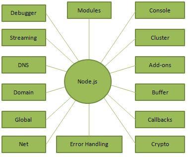 Khái niệm Node.js