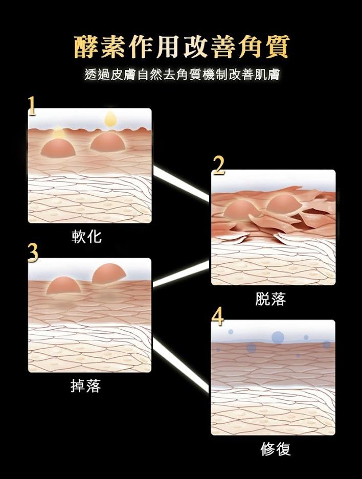 酵素作用改善角質,透過皮膚自然去角質機制改善肌膚