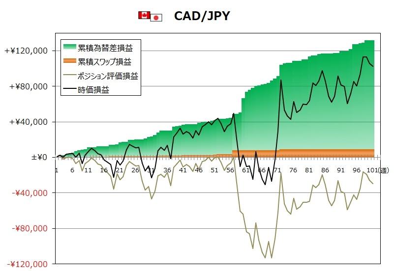 ココのトラリピ12月度CAD/JPYグラフ