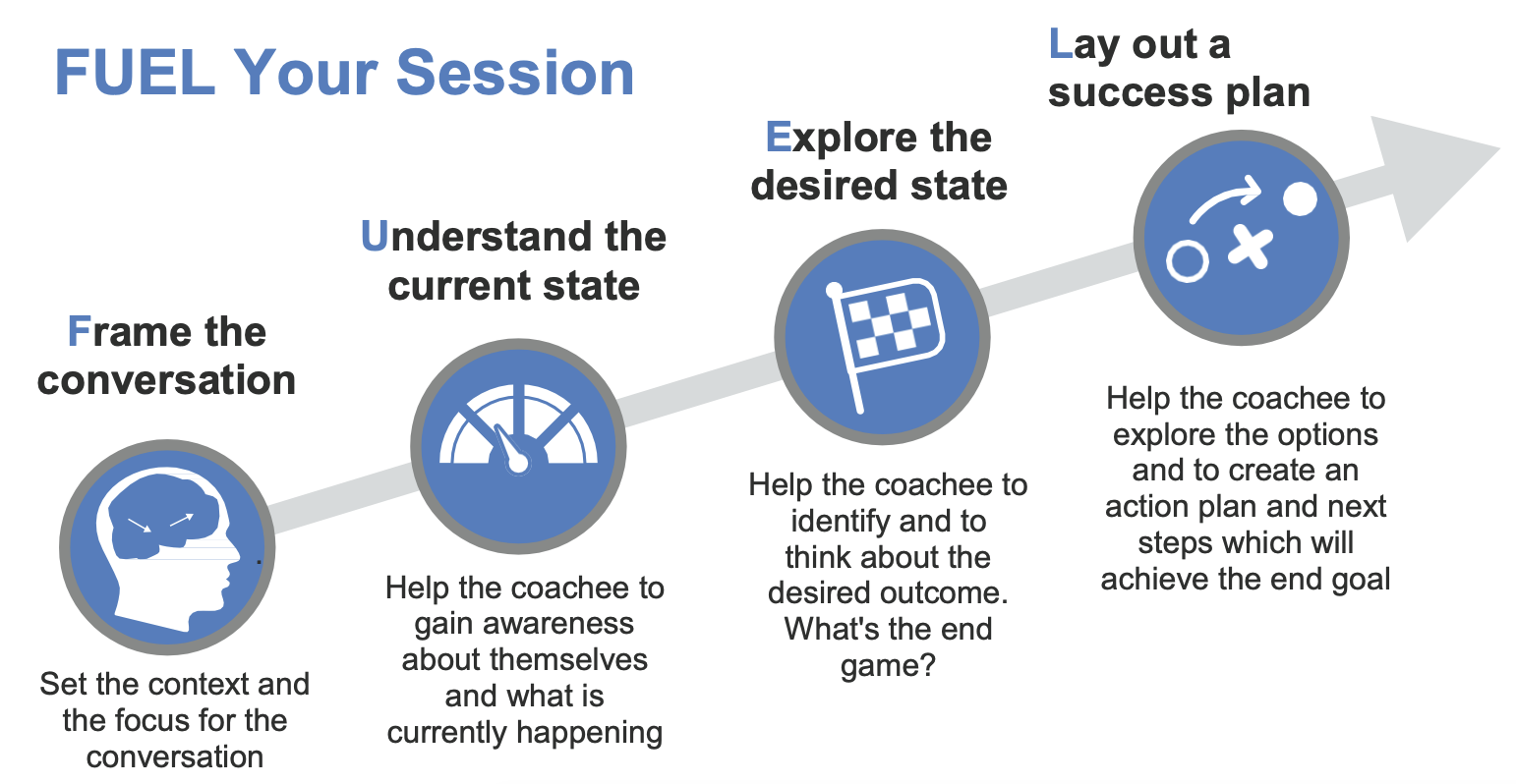 60 Second Coaching Blueprint to FUEL your session