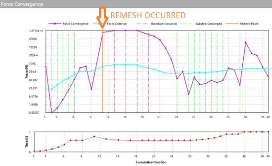 После добавления инструмента NLAD сетка автоматически перестраивается в точке чрезмерного искажения элемента, и расчёт продолжается, пока не будет приложена вся нагрузка