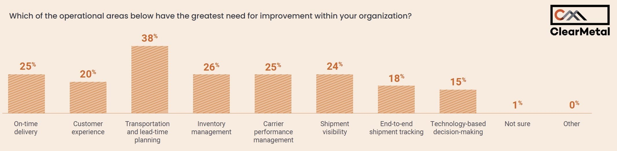 Which of the operational areas below have the greatest need for improvement within your organization?