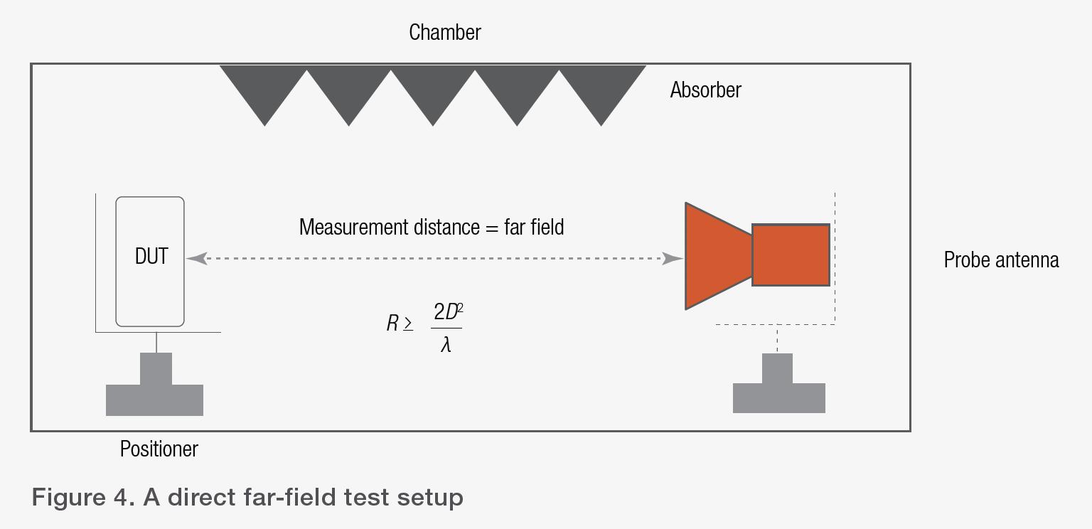 Figure 4. A direct far-field test setup