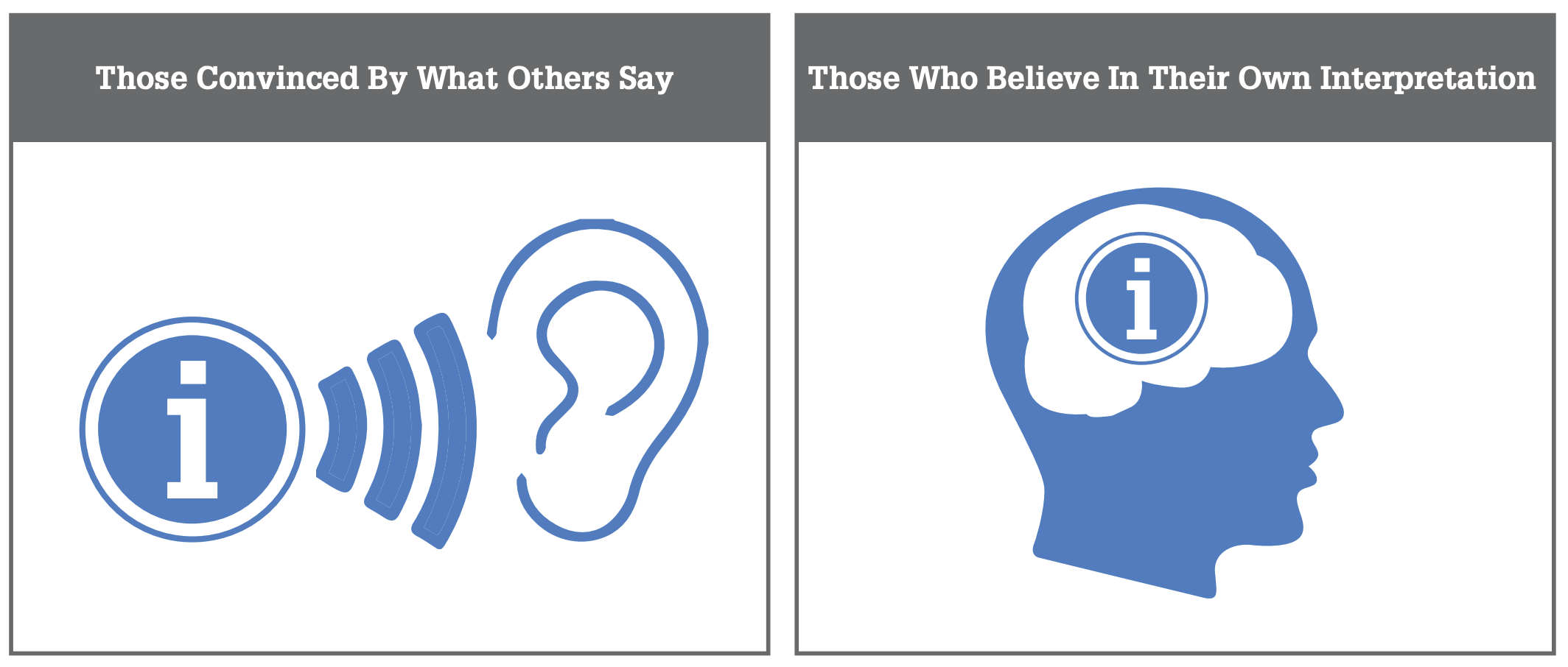 Those convinced by what others say and those who belief in their own interpretation.