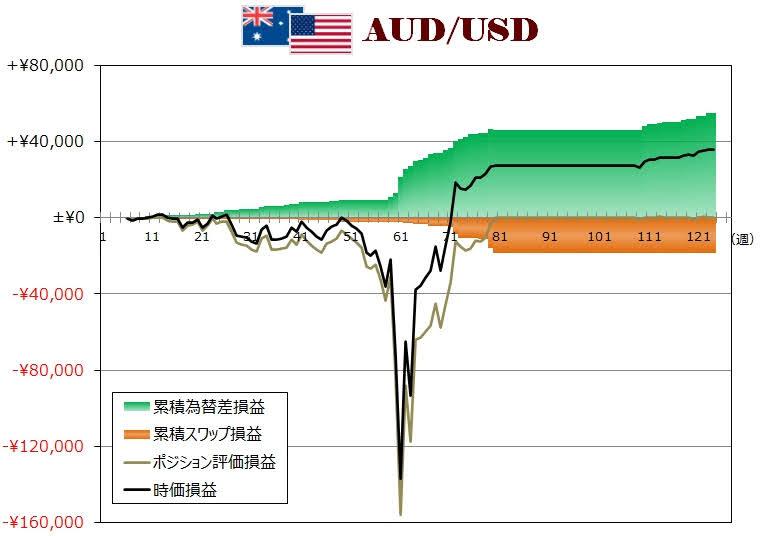 ココのトラリピAUD/USD週次グラフ