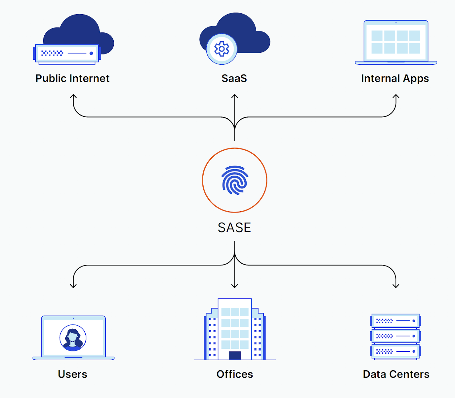 SASE converges two fundamental and separate capabilities: software-based network architecture and cloud-based security services.