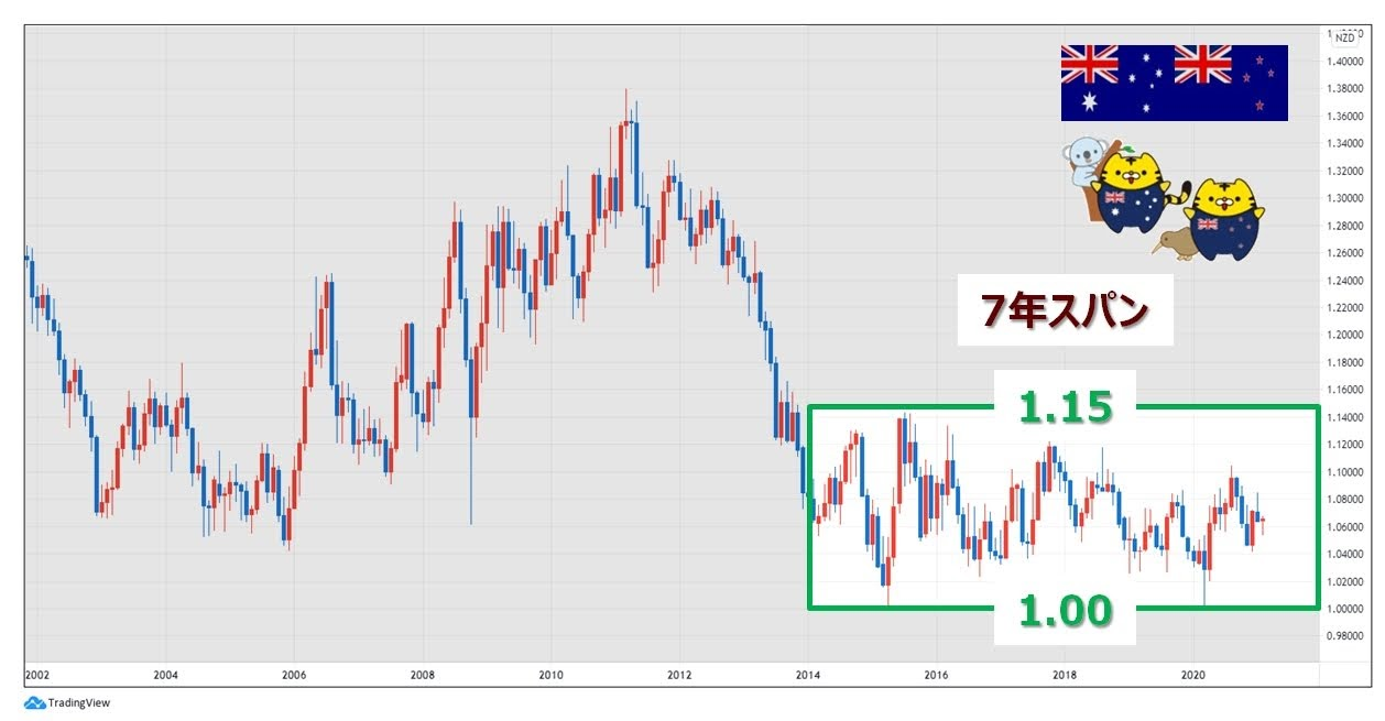 AUD/NZD7年スパンと18年スパンのチャート比較