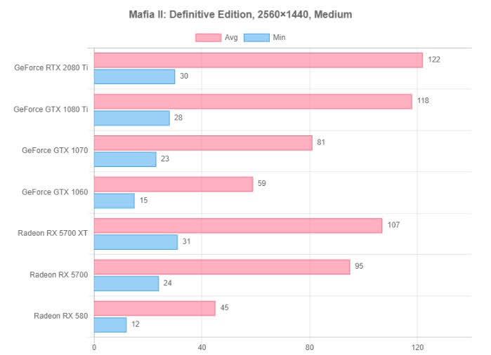 Mafia II: Definitive Edition resolution test3