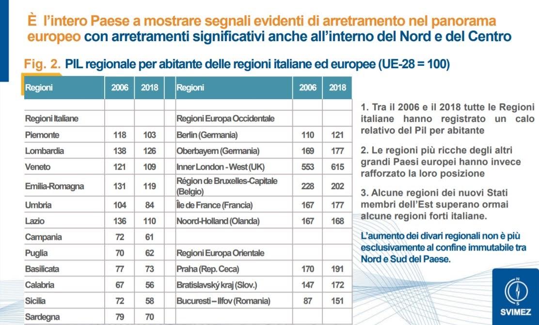 Stagnazione Italia - Fonte: Rapporto Svimez 2020