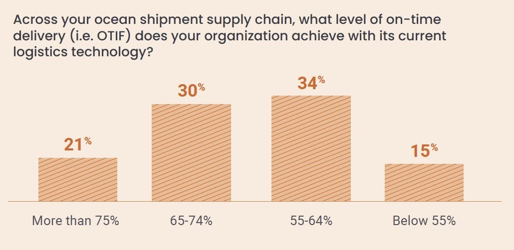 Across your ocean shipment supply chain, what level of on-time delivery (i.e. OTIF) does your organization achieve with its current logistics technology?