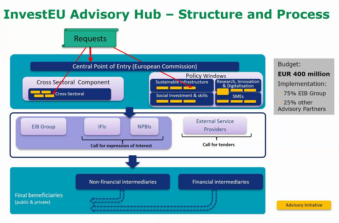 InvestEU Advisory Hub - Credit: European Commission