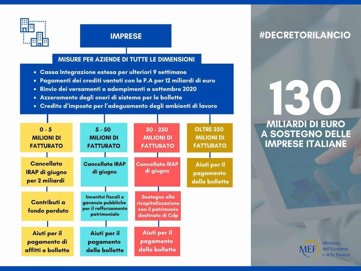 Misure per le imprese nel DL Rilancio - slide MEF