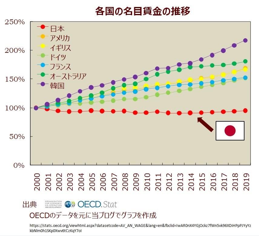 各国の給与水準の推移グラフ