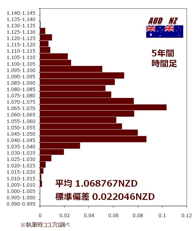 AUD/NZD5年のヒストグラム