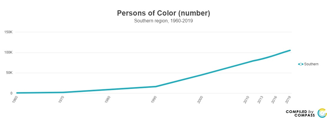 <a href = 'https://www.mncompass.org/chart/k199/population-race#5-5066-g' target='_blank' >SE Persons of Color (number)</a>